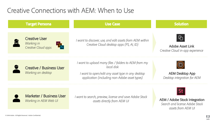 Creative Cloud connections for AEM: Deciding which capability to use