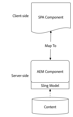 Getting Started with the AEM SPA Editor - Hello World Tutorial
