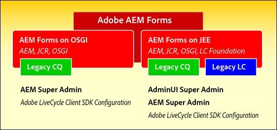 AEM Forms Administrator Accounts