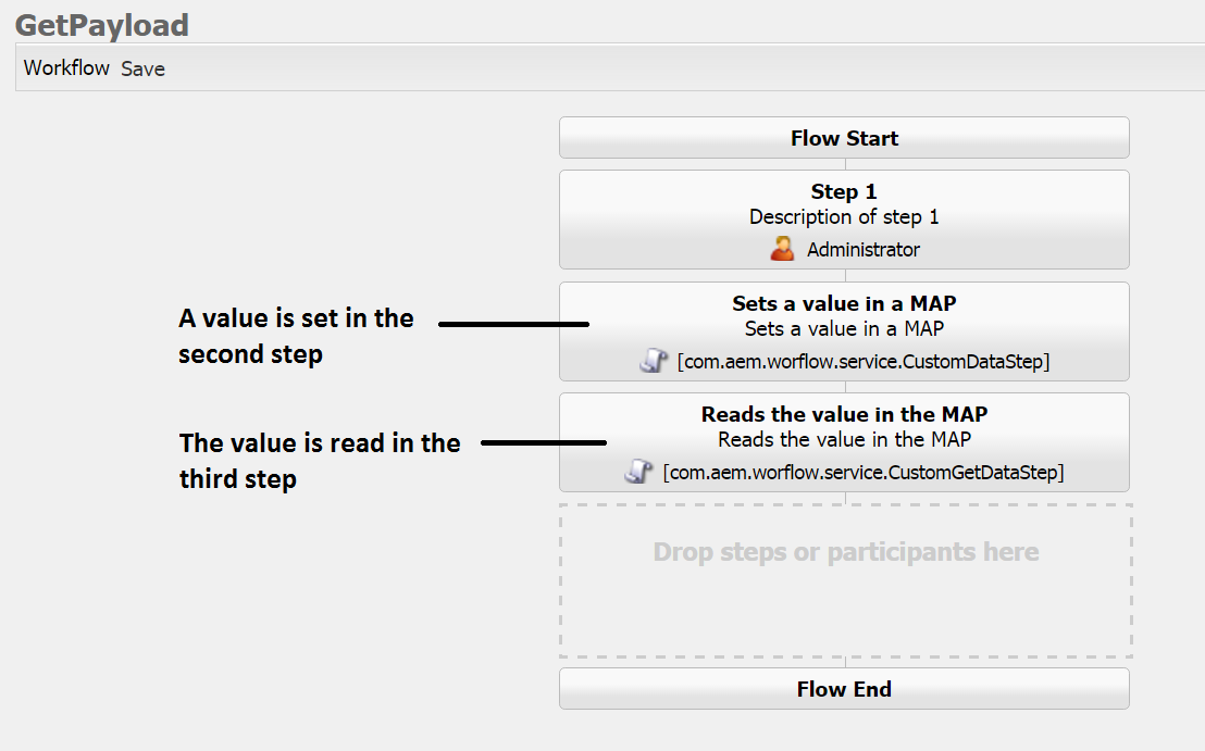 passing values between adobe experience manager workflow steps