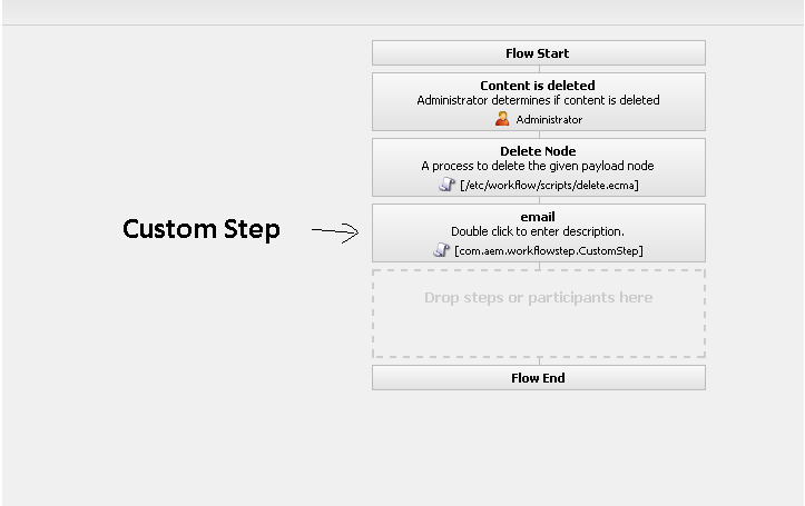 Creating custom AEM workflow steps that send email messages