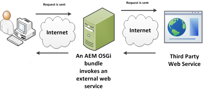 Creating AEM Services using Apache CXF that consume web services