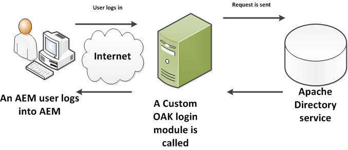 OAKLogin
