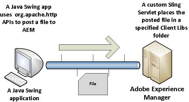 Creating Java Swing applications that posts files to AEM