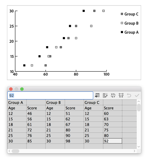 Scatter graph data