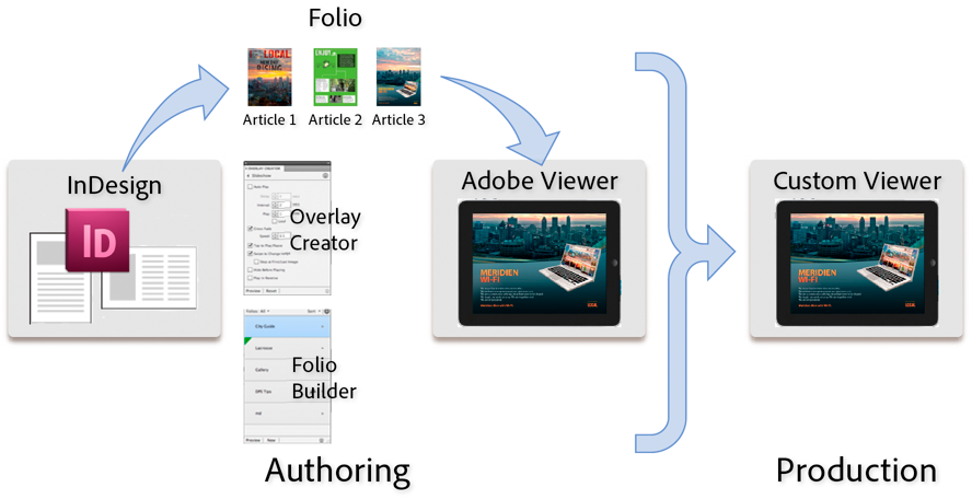 InDesign and Digital Publishing Suite workflow