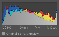 Lightroom Classic CC smart previews Histogram Original + Smart Preview
