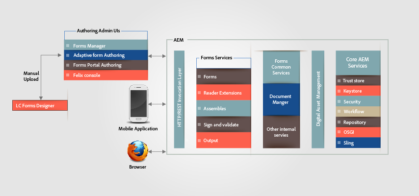 Architecture Of Html5 Forms
