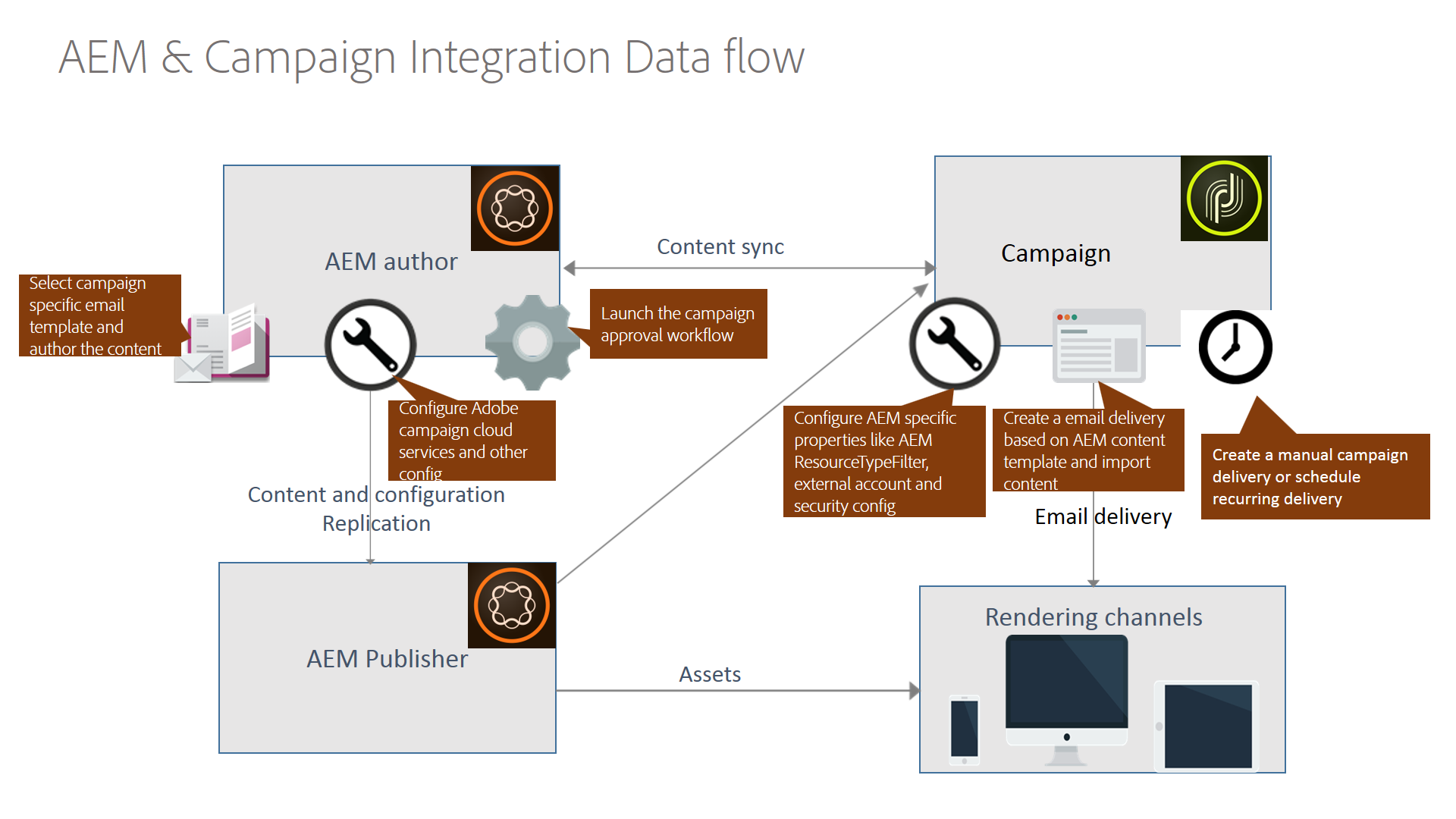 Campaign Standard to AEM Implementation Guide