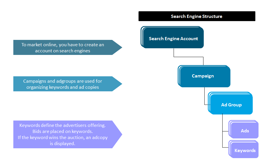 search engine structure