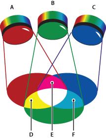 uc_additive_colors Rgb Color Picker