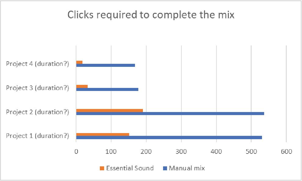 Clicks required to complete the mix