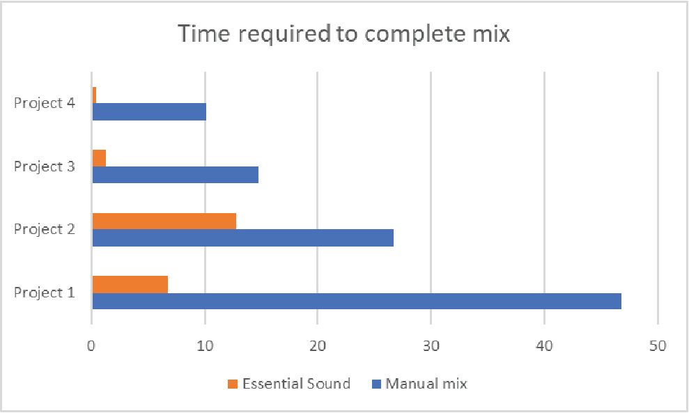 Time required to complete mix