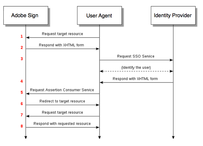 Adobe Sign SAML request and response diagram