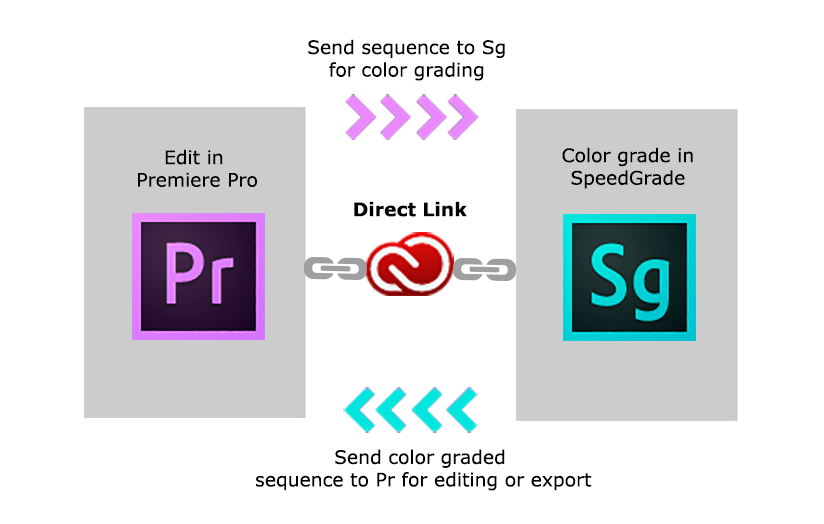Direct Link Premiere Pro-SpeedGrade