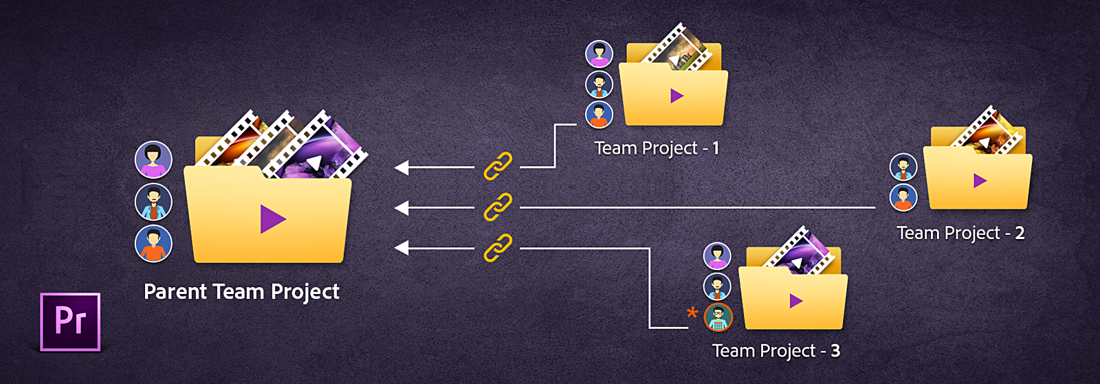 Linked team project