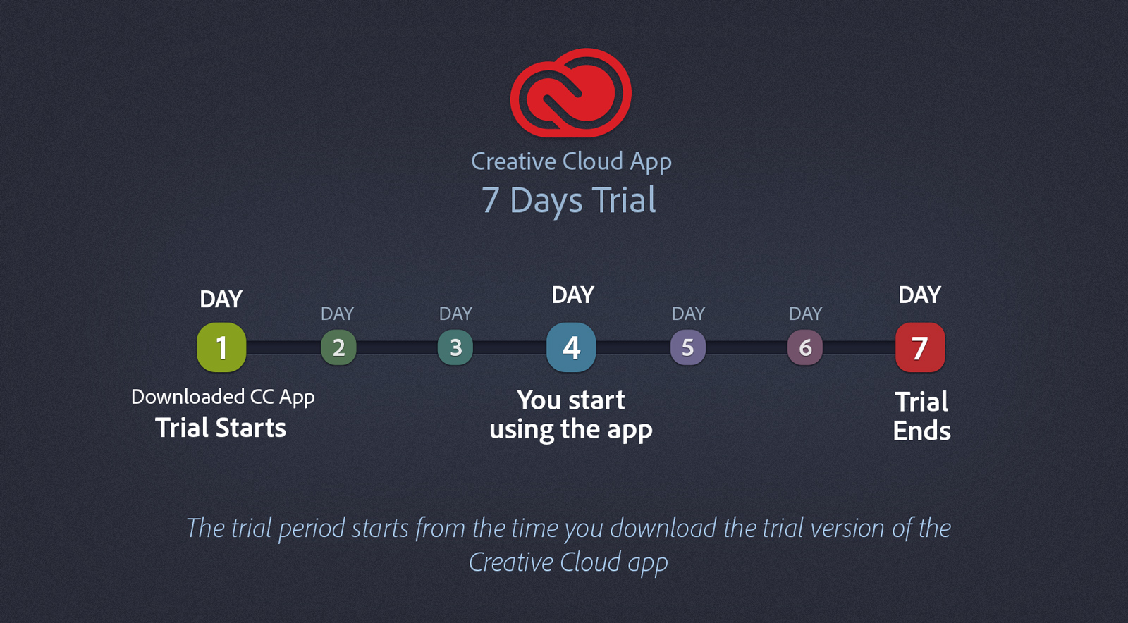 Пробный период для приложений Adobe Creative Cloud