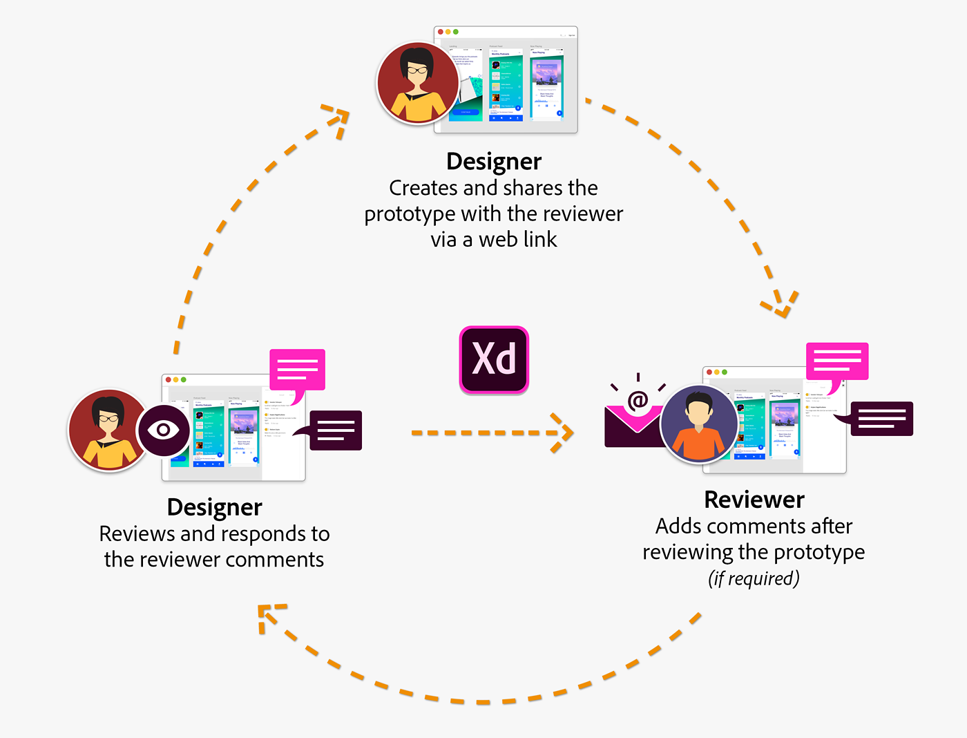 Designer-Reviewer workflow