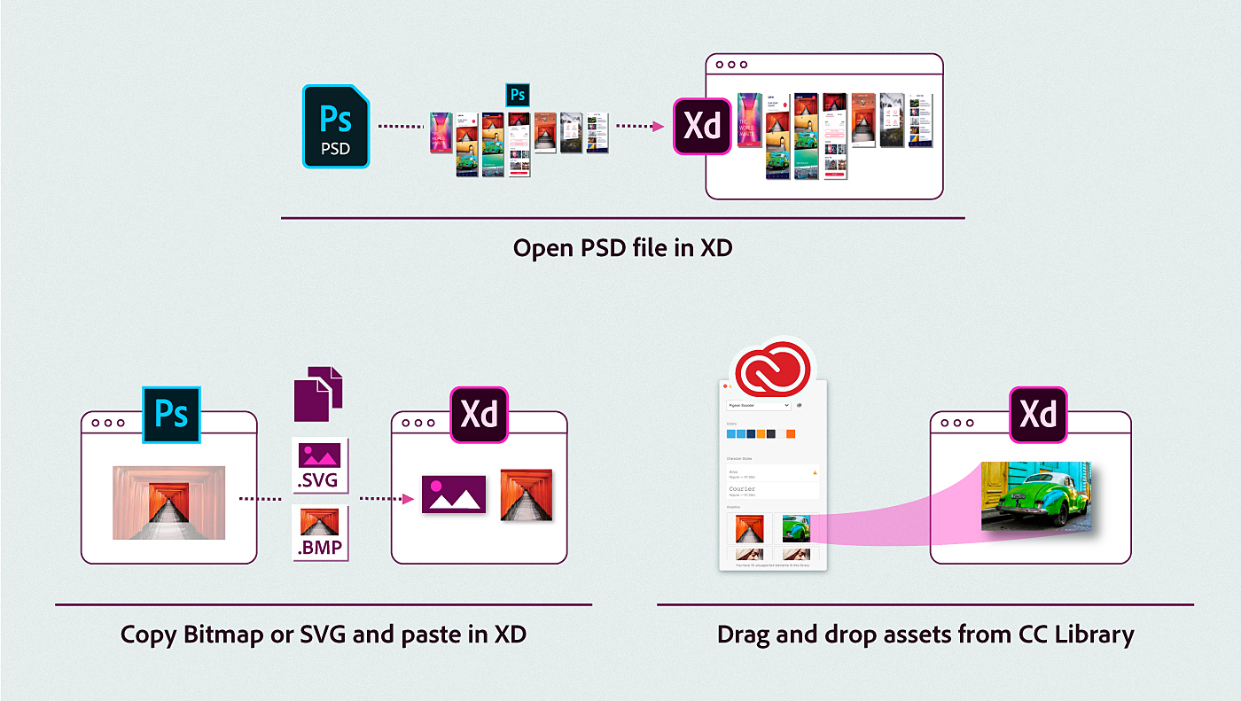 Bring assets from other applications into adobe xd multiple ways of bringing photoshop assets into xd publicscrutiny Images