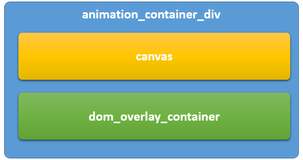 animation_container