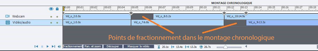 Points de fractionnement