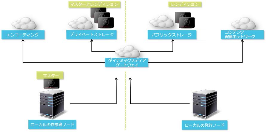 HLS(m3u8+ts)形式の動画をFFmpegを使ってmp4に …