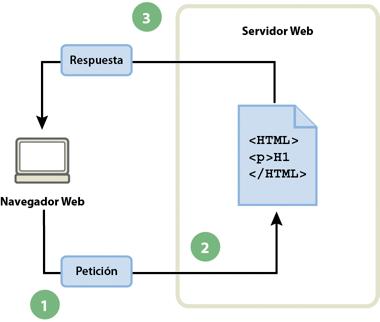 Adobe dreamweaver aspectos b sicos de las aplicaciones web for Paginas web de arquitectura